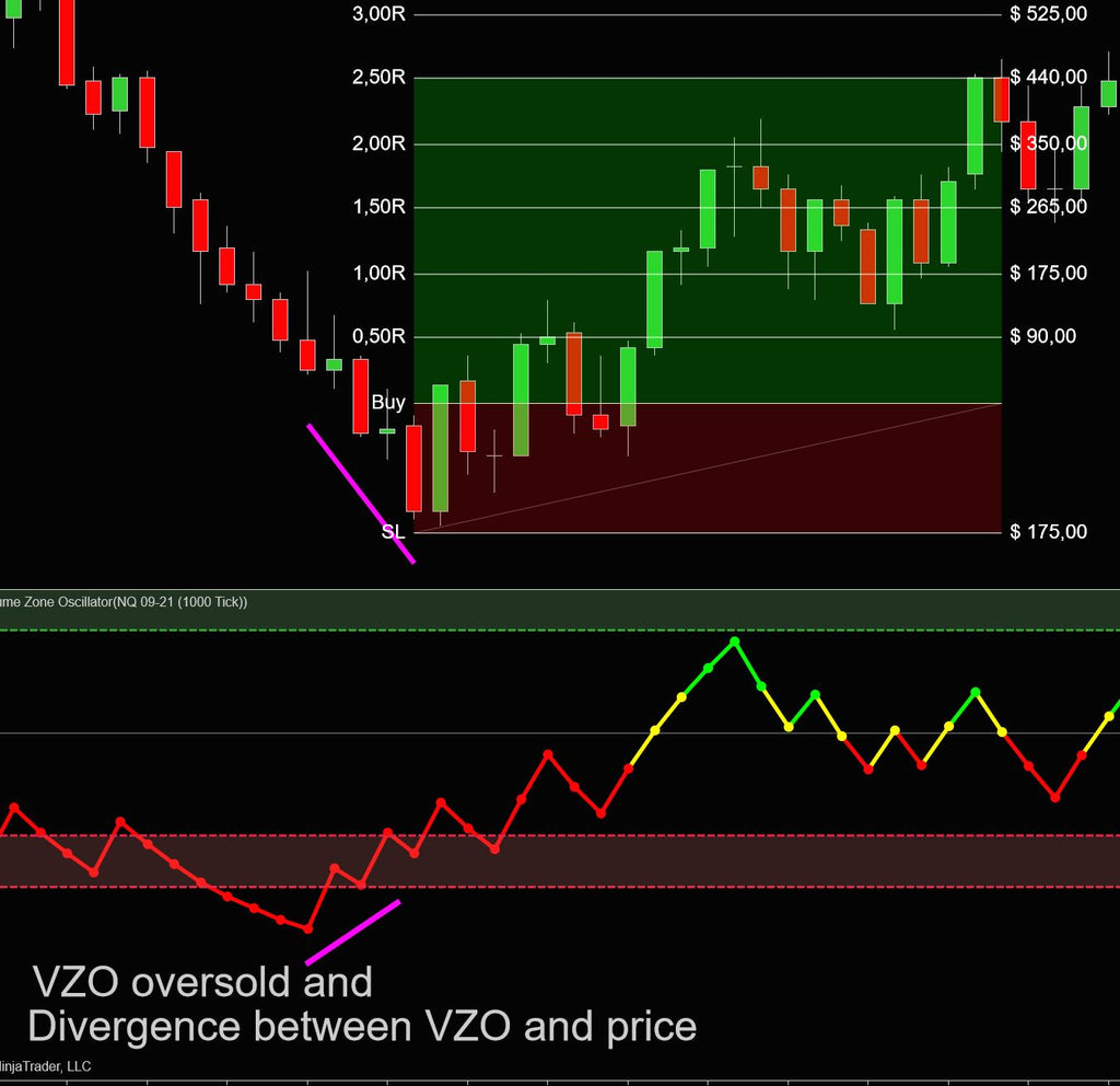 Volume Zone oscillator trading example with divergence