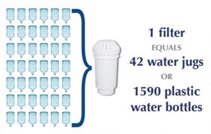 Greenway waterfilter