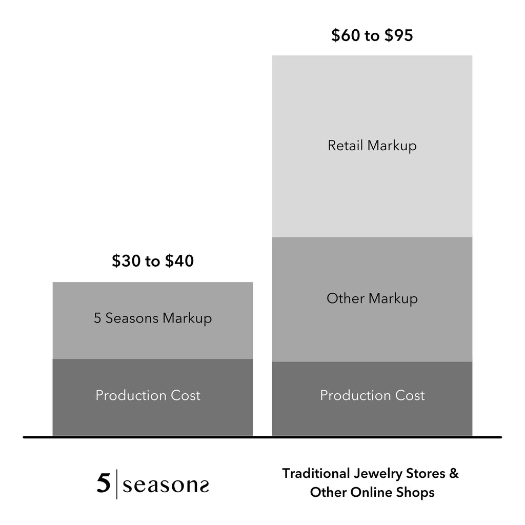 5 Season - Fair Pricing - Direct to Consumer Jewelry - Affordable Compared to Other Brands