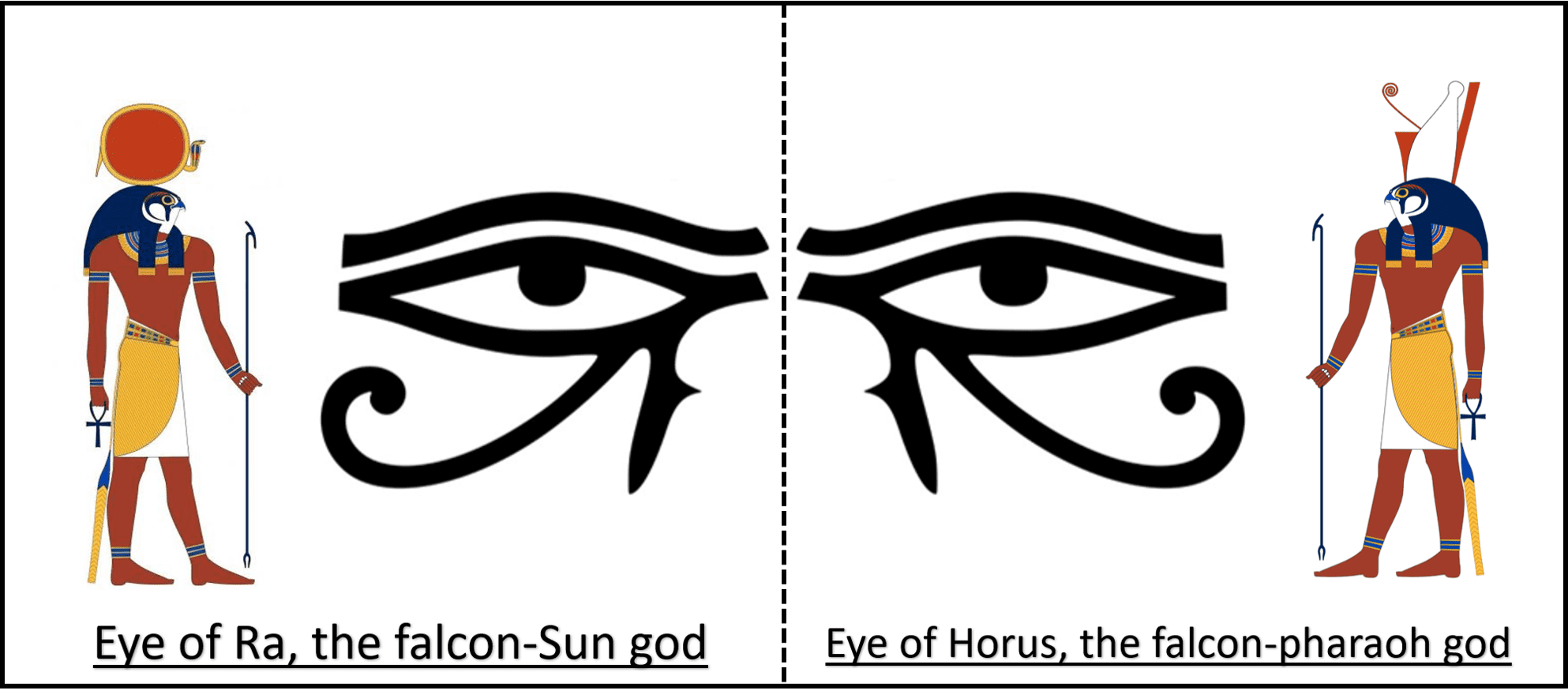 Difference between eye of Ra and eye of Horus
