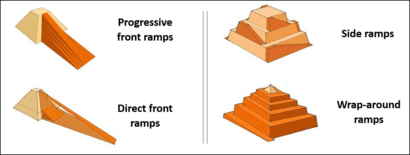 the different types of construction site ramps