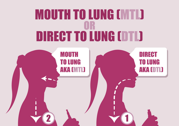 Mouth to Lung (MTL) vs Direct to Lung (DTL) Vaping: Explained