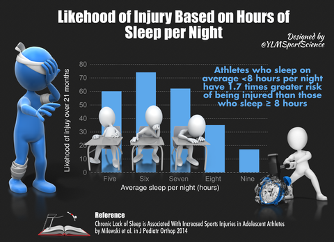 The Link between lack of Sleep and Injury - Graph