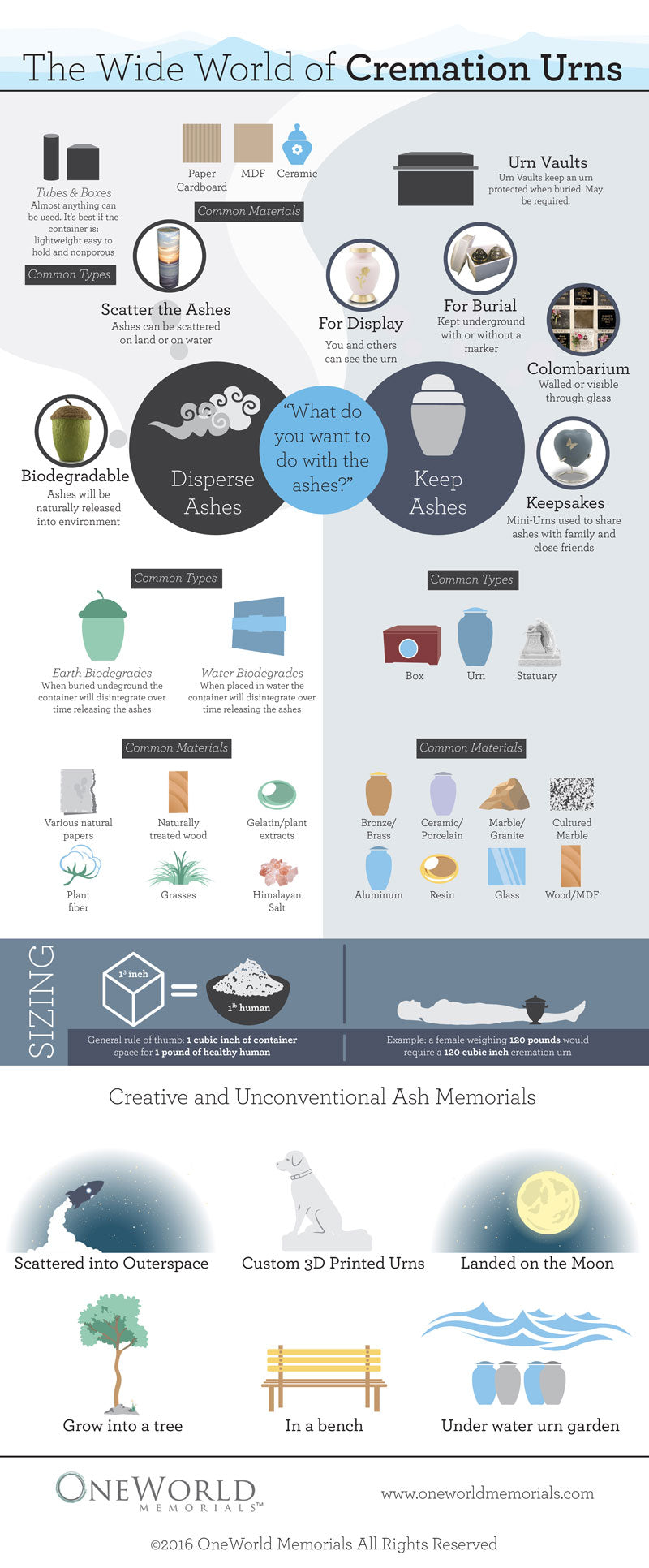 Wide World of Cremation Urns Info-graphic by OneWorld Memorials
