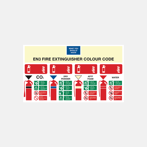 Fire Extinguisher Colour Code Sign Raymac Signs