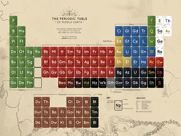 Periodic Table of Middle-earth