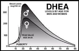 dhea decline scale