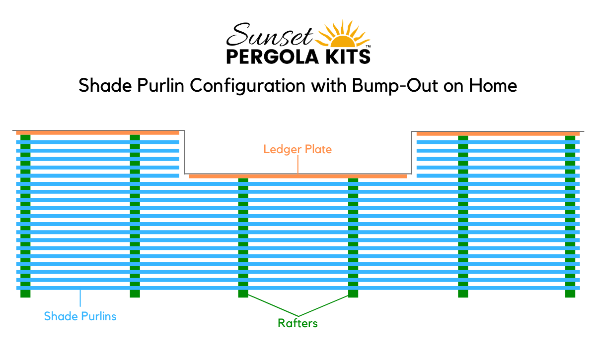 Shade Purlin Configuration with a Bump-Out