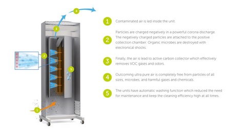 . 1 1 2 2 3 3 4 4 5 5 Genano's patented electric air purification method purifies indoor air even of nanoscale impurities. The method eliminates organic microbes, such as viruses, bacteria and mold. In addition, the method removes dangerous VOCs and smells.
