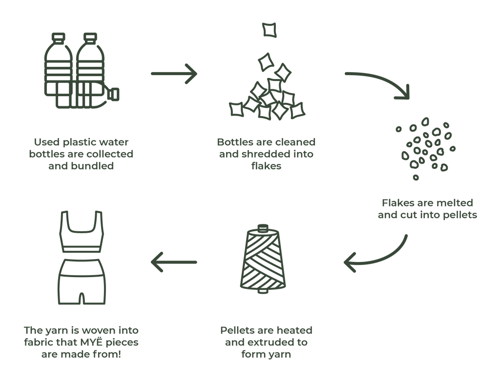 RPET recycled water bottles process