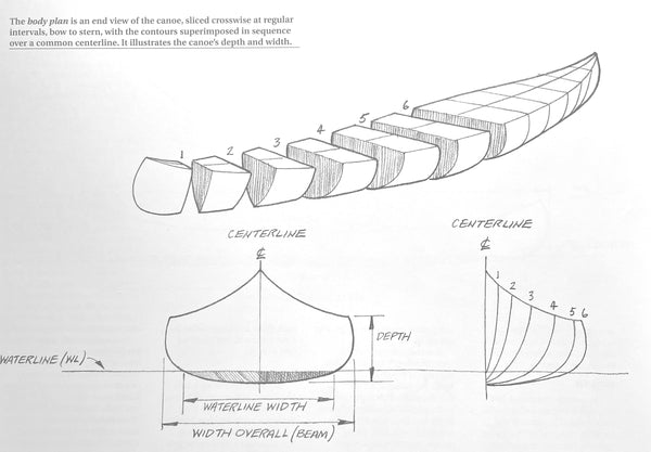 Hand-sketched diagram showing the body plan view of a canoe