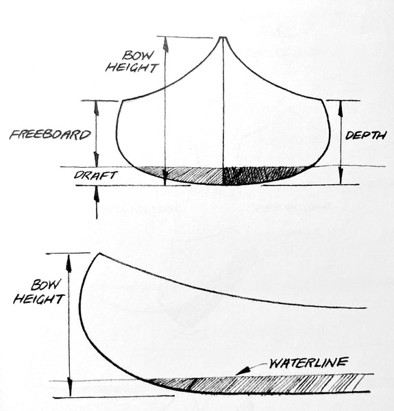 Hand-sketched diagram showing elements of canoe depth