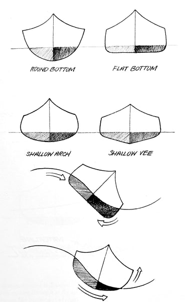 Hand-sketched diagram showing hull shapes and their stability in rough water