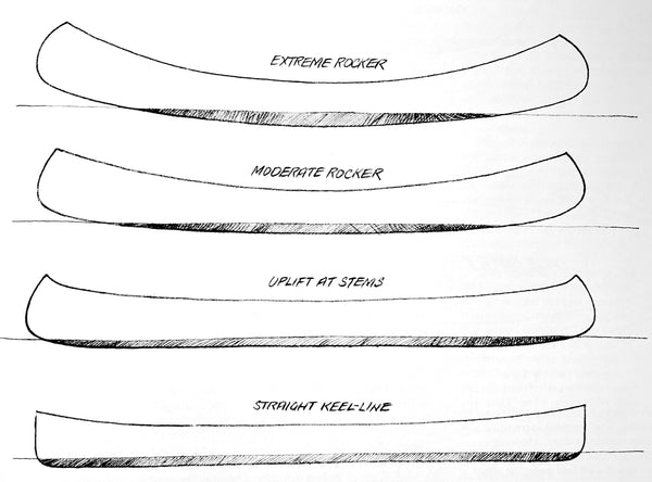 Hand-sketched diagram showing various types of canoe rocker
