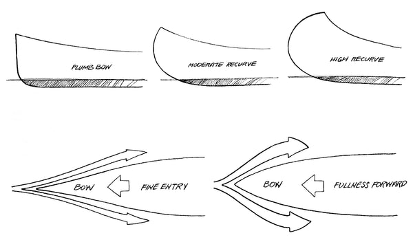 Hand-sketched diagram showing the effect of a canoe bow's shape on water displacement