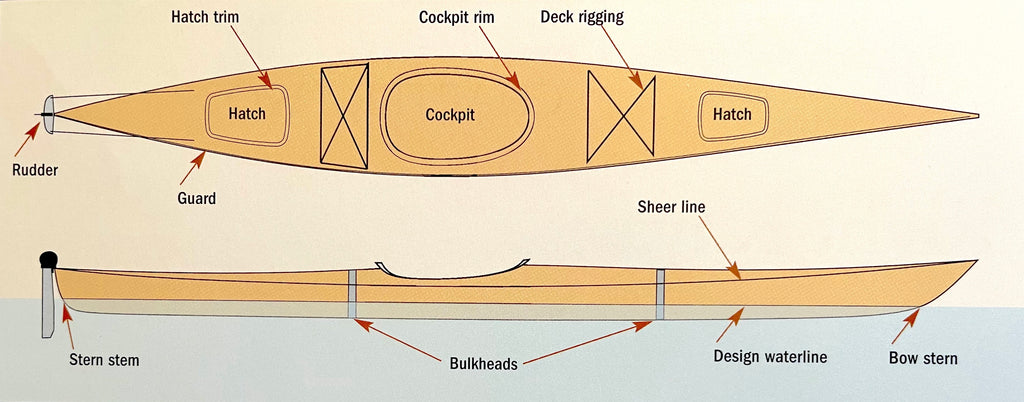Diagram show the elements of a kayak in profile and overhead views