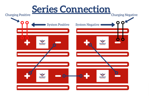 Series Connection 48v