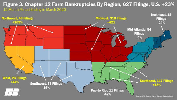 chapter 12 family farm bankruptcies in the united states