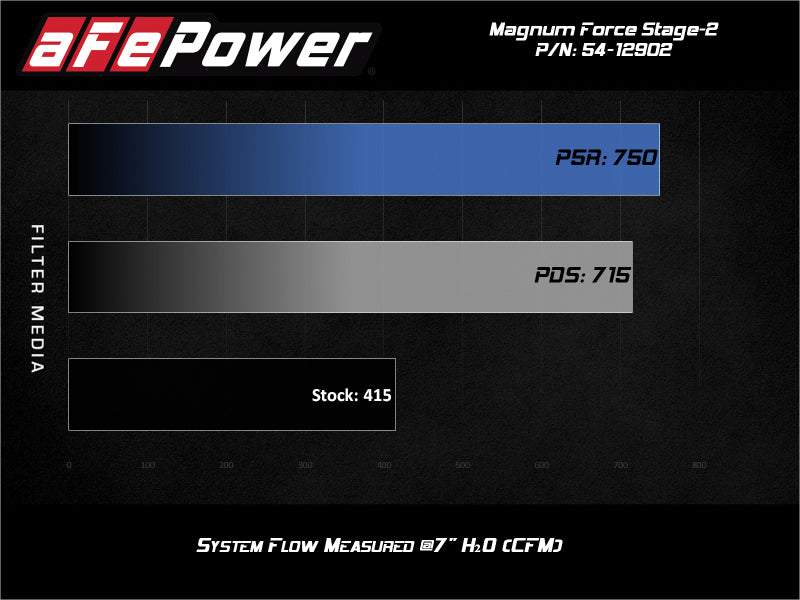 aFe Magnum FORCE Stage-2 Pro 5R Cold Air Intake System 17-19 GM Silverado/Sierra 2500HD/3500HD