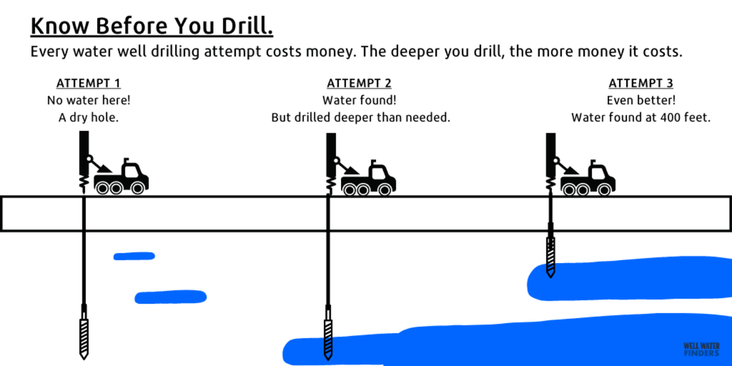 What To Know Before You Drill by Well Water Finders