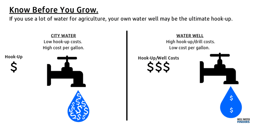 What to Know Before You Grow by Well Water Finders