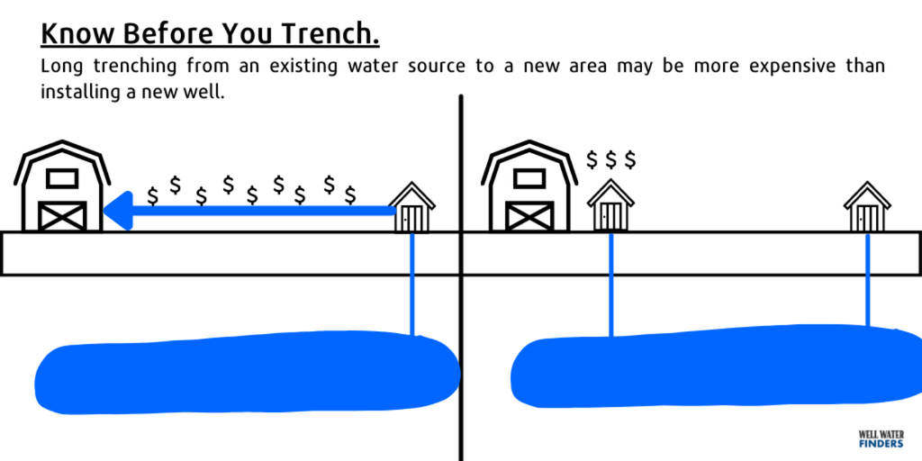 What to Know Before You Trench Pipeline for your Water by Well Water Finders
