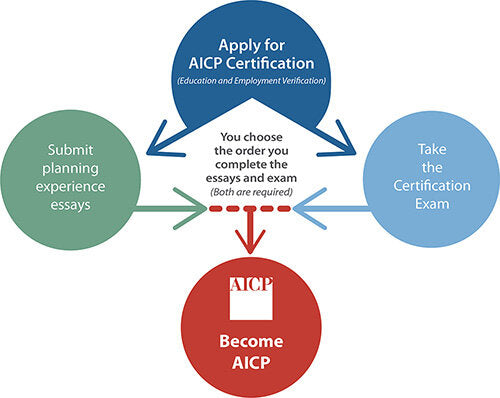 Changes to the AICP Exam Application Process