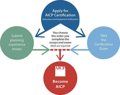 Apply for the AICP Certification