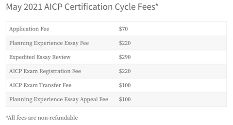 May 2021 AICP Certification Cycle Fees