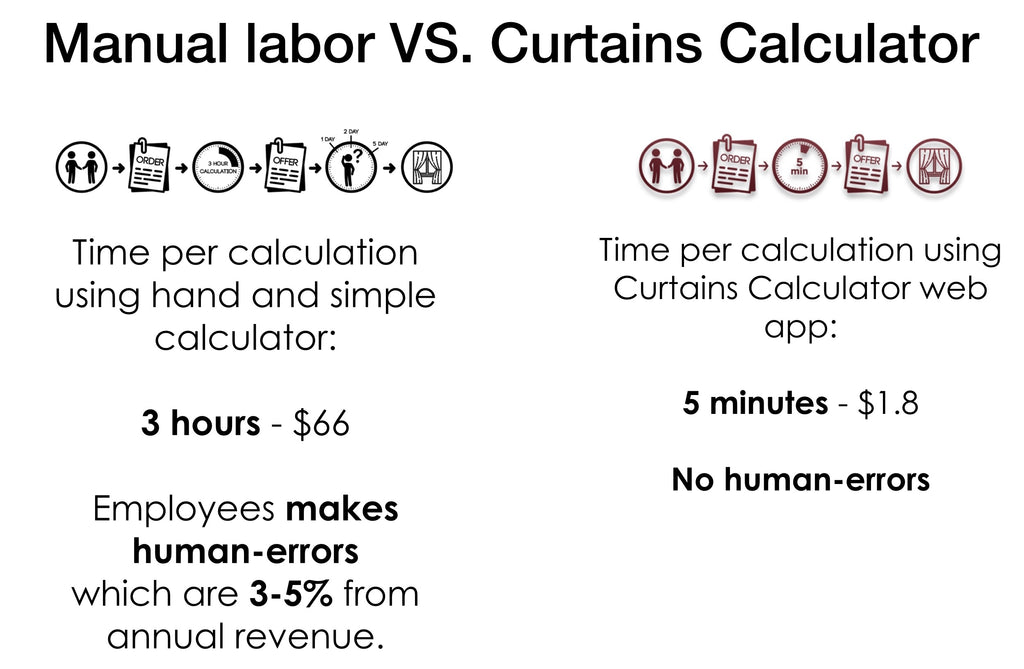Manual labor vs Curtains Calculator app for curtain and blind retailers and fabric wholesalers