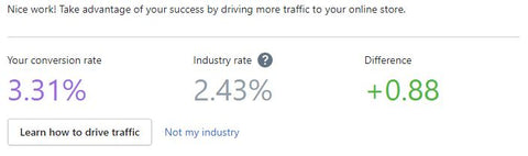 Conversion rate on Shopify