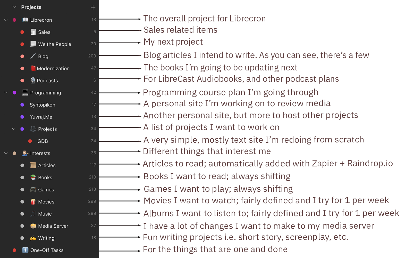 A list of projects the author is working on, along with explanations for them.