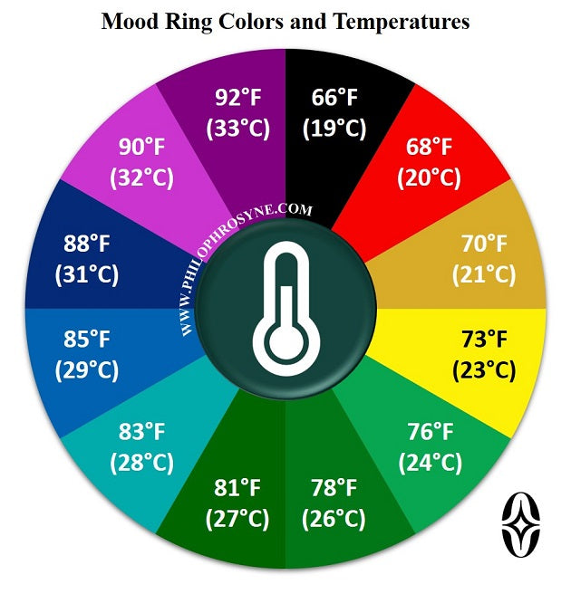 Mood-Ring-Colors-and-Temperatures