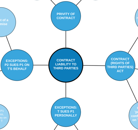 Contract Law: Liability to Third-Parties Mind Map