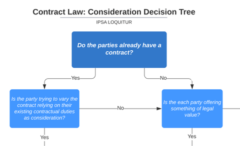 Contract Law: Consideration Decision Tree