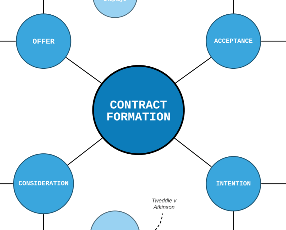 Contract Formation Mind Map