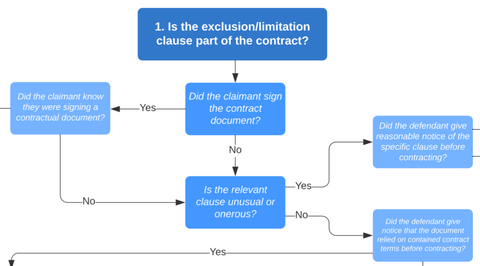 Contract Law: Exclusion & Limitation Clause Decision Tree
