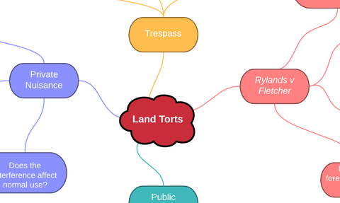 Tort Law: Torts Against Land Mind Map