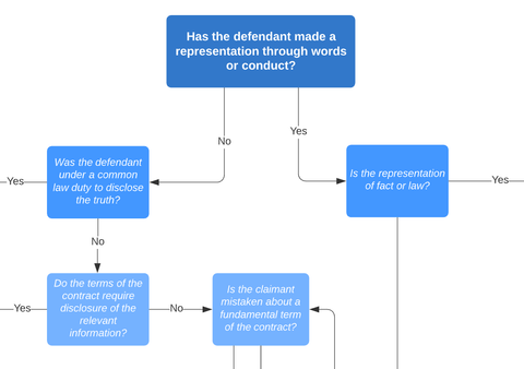 Contract Law: Misrepresentation or Mistake Decision Tree