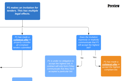 Contract Law: Tender Offer & Acceptance Decision Tree
