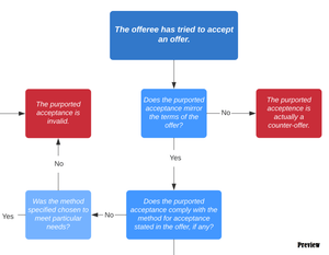 Contract Law: Is the Acceptance Valid? Decision Tree