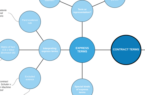 Contract Law: Express & Implied Terms Mind Map