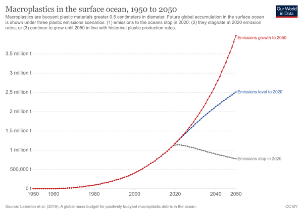 Our World in Data Macroplastics in the surface ocean