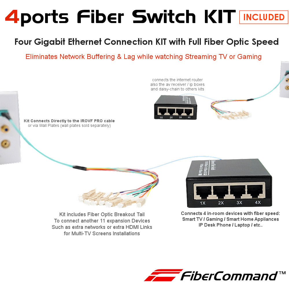how to connect smart tv or projector to fiber internet plus hdmi plus surround sound system complete example