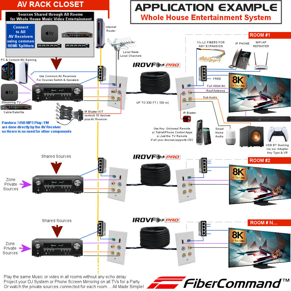 crestron-nvx-8k-hdmi-av-over-ip whole house network home theater entertainment sound system application example