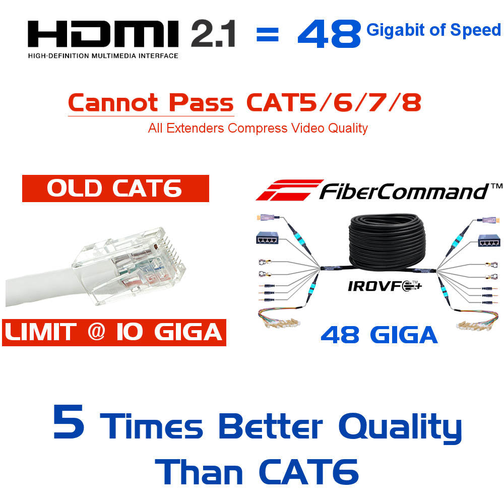 5 Times better HDMI 2.1 4K 8K quality than any other HDMI Extender