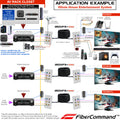 Application Example of How to install HDMI Extenders in home house or commercial for whole house tv video entertainment