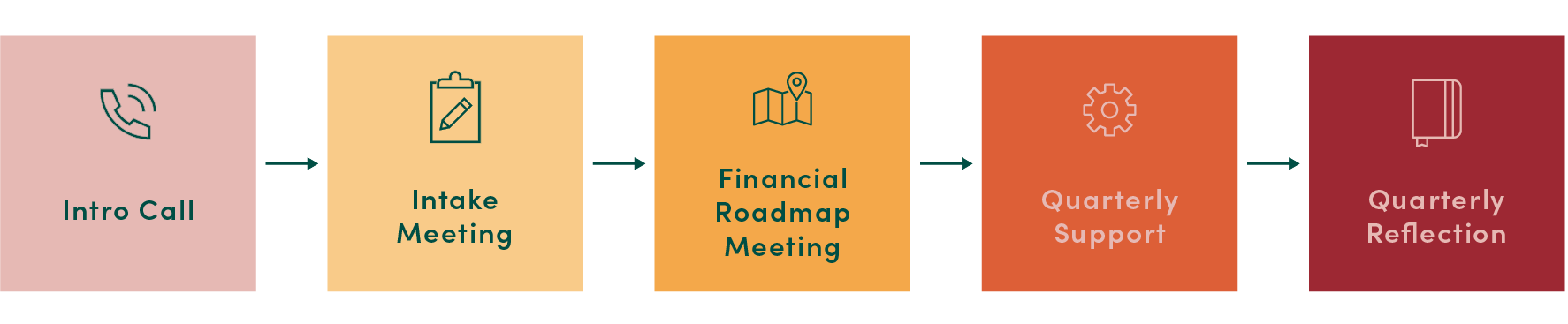 Intro Call → intake meeting →  financial roadmap meeting → quarterly support → quarterly reflection