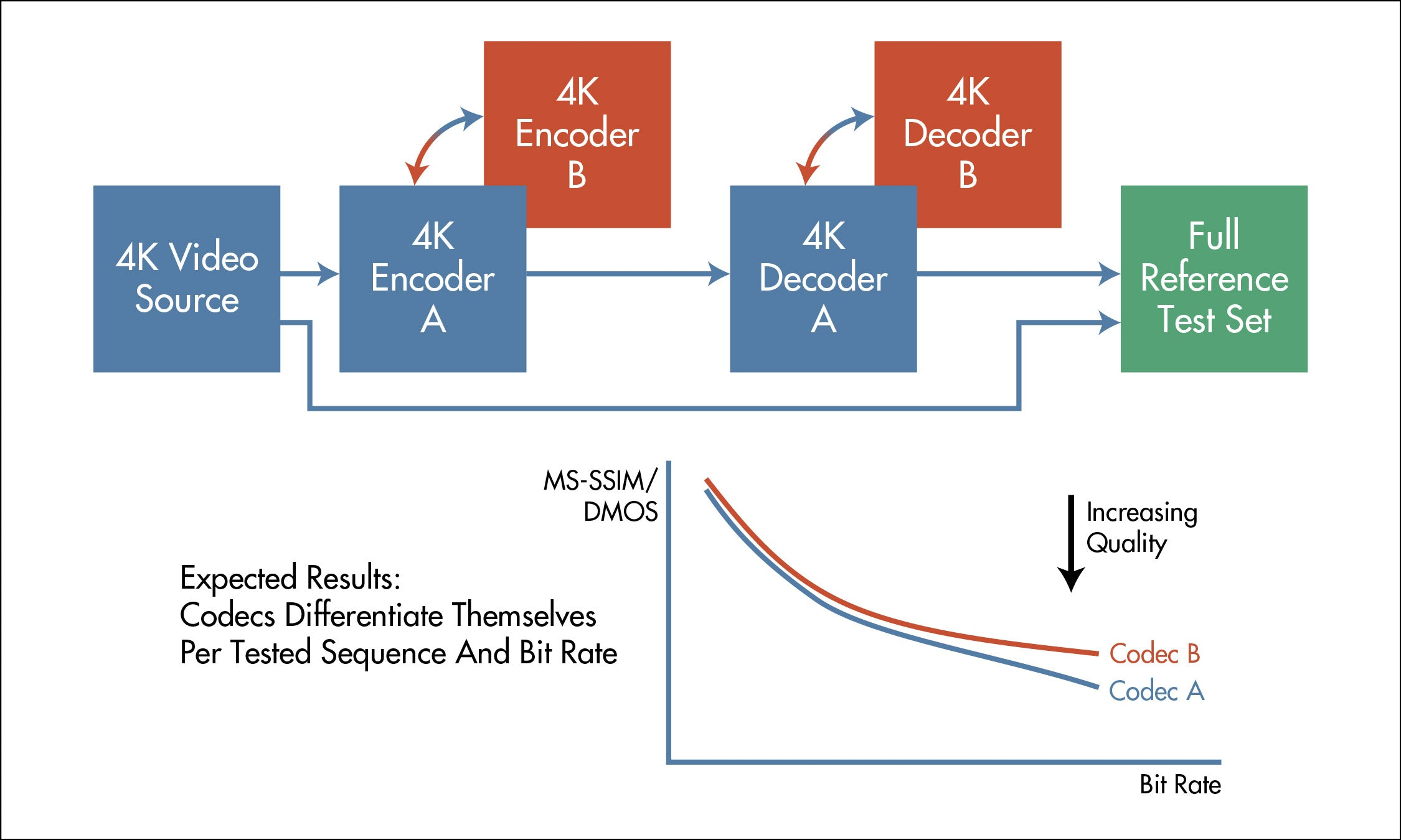 choosing a camera codec evaluation
