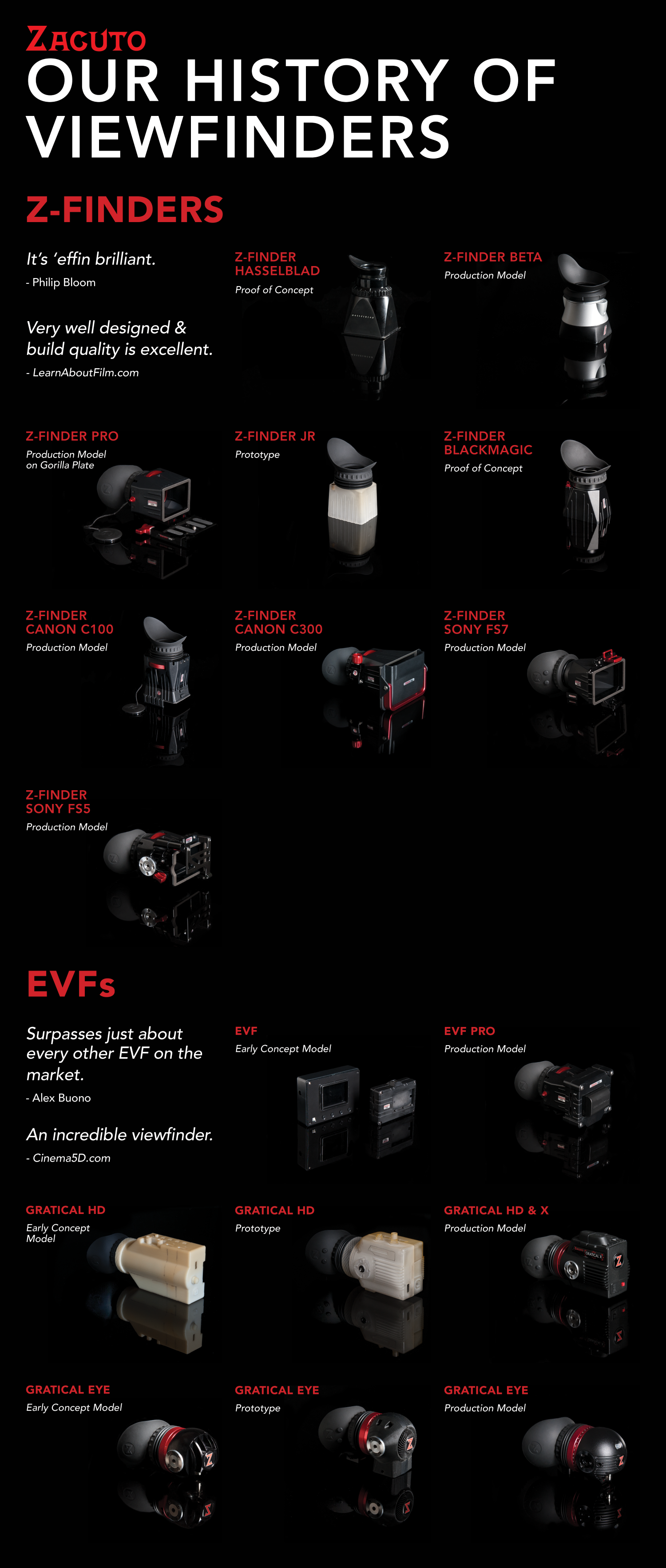 a visual history of zacuto zfinders and electronic viewfinders